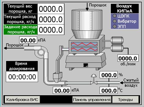 Экранная форма управления дозированием с сенсорной панели оператора